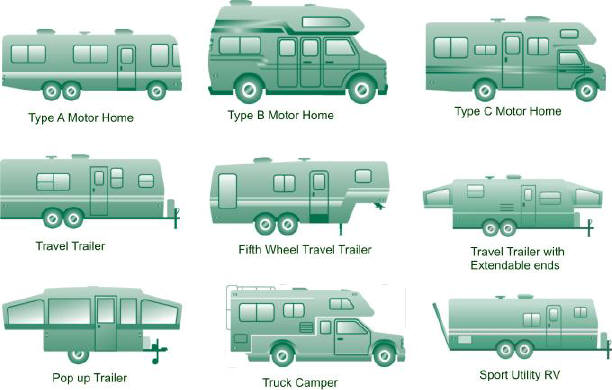 What You Wanted To Know About Rv Types But Was Afraid To Ask